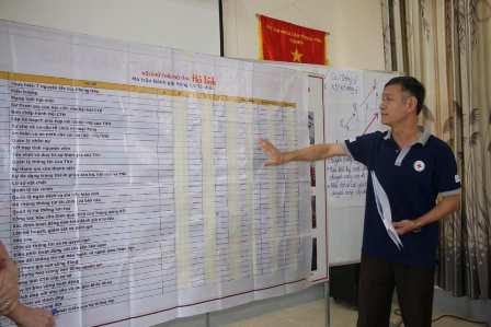 Hội nghị triển khai đánh giá năng lực tỉnh, thành Hội tại Hà Tĩnh